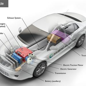 https://afdc.energy.gov/vehicles/how-do-hybrid-electric-cars-work#:~:text=Hybrid%20electric%20vehicles%20are%20powered,in%20to%20charge%20the%20battery.&text=The%20extra%20power%20provided%20by,allow%20for%20a%20smaller%20engine.